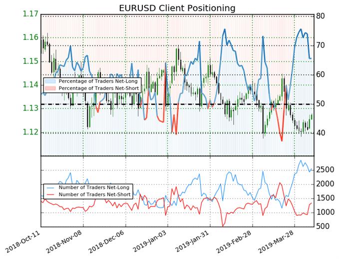 EUR/USD : L'analyse contrarienne en faveur d'un rebond de l'eurodollar