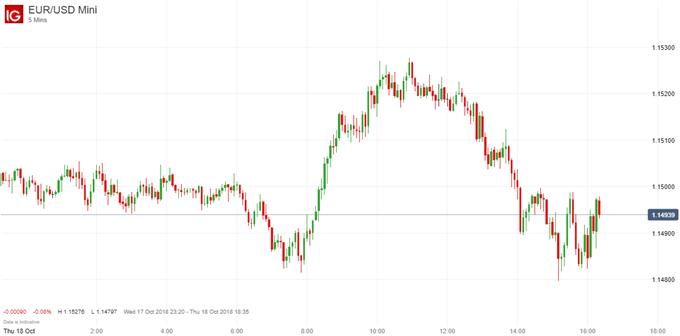 EUR/USD, GBP/USD Trade Lower After Underwhelming Brexit Progress