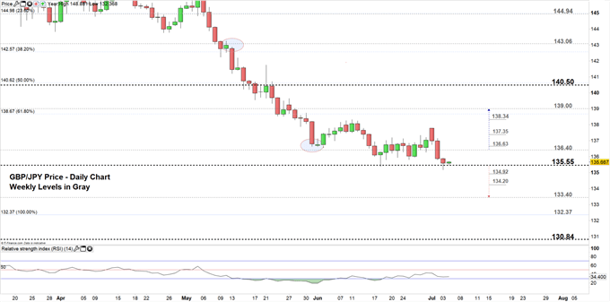 GBP/JPY price daily chart 04-07-19 Zoomed in