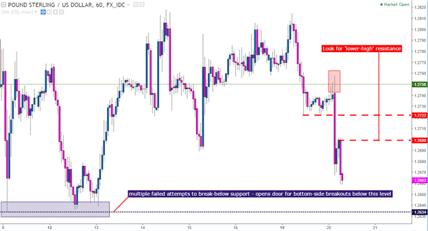 GBP/USD Technical Analysis: The British Pound Breakdown