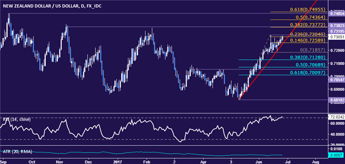 NZD/USD Technical Analysis: Monthly High Back in Play