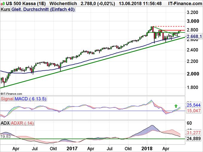 SP 500 Chart Wochenbasis