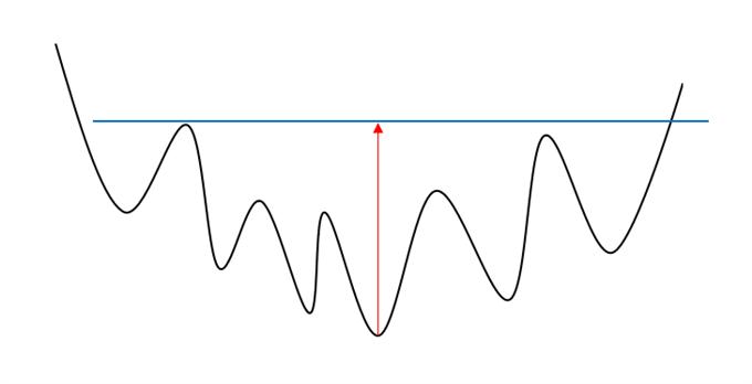 Illustration d'une figure de retournement en soucoupe