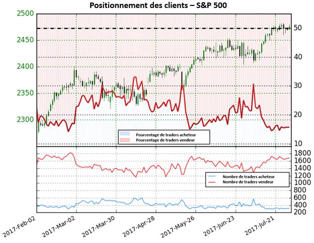 Le S&P 500 reste mitigé jusqu'à ce que le positionnement des traders changent