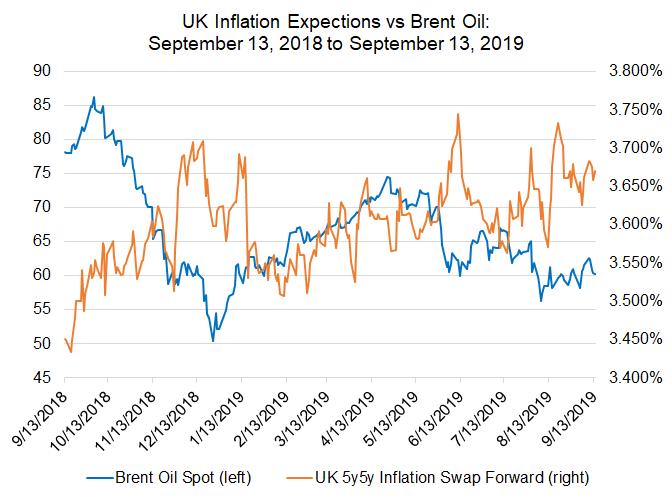uk inflation expecations, uk inflation, uk inflation expectations, inflation oil prices, oil prices
