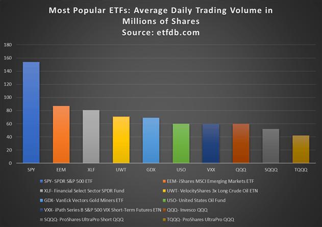 Các ETF phổ biến nhất theo Khối lượng giao dịch trung bình hàng ngày
