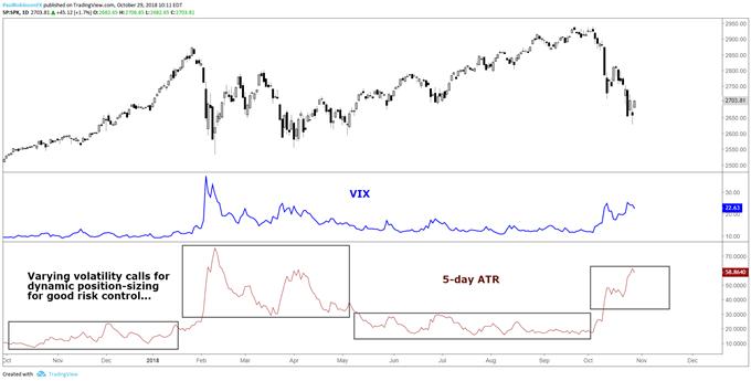 Khi biến động thay đổi (ATR / VIX), kích thước vị trí cũng vậy