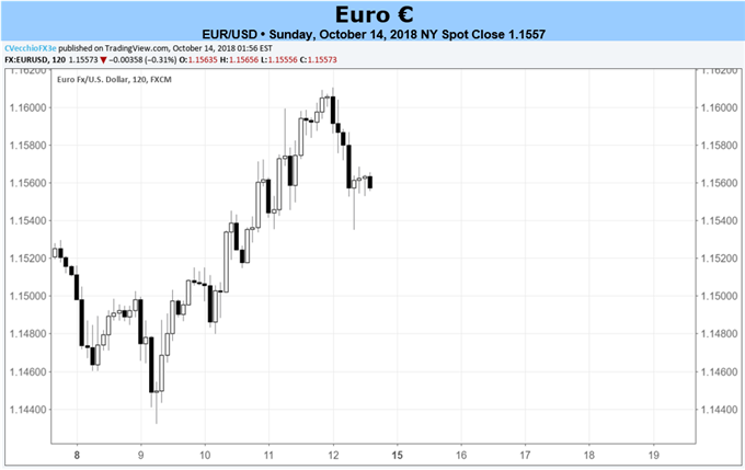 Euro Forecast: Calendar has a Downgraded Role in Current Environment
