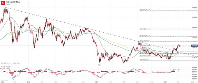 eurusd weekly price chart outlook