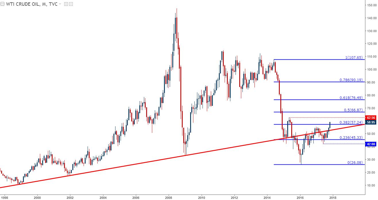 Oil's Bullish Breakaway Leads into Pivotal OPEC Meeting