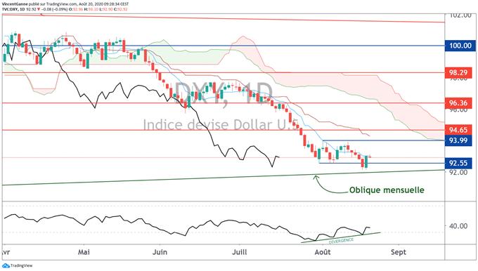 Analyse du dollar américain