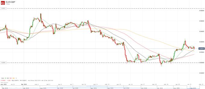 ¿Llegó a su fin la debilidad en los datos económicos de la Eurozona? Análisis EUR/USD y EUR/GBP