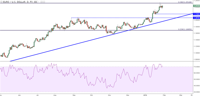 EUR/USD Daily Chart with RSI