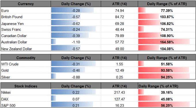 EUR USD Bullish Sequence Snaps Despite Less Dovish ECB Rhetoric