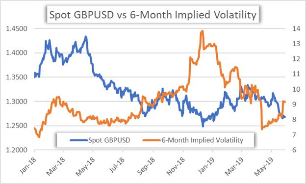GBPUSD Implied Volatility