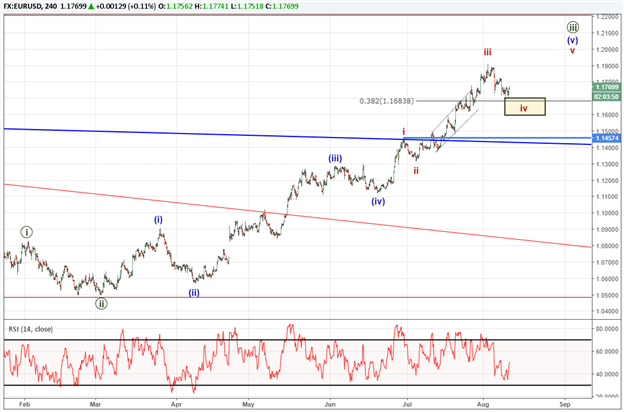 EUR/USD Finds Support at the Former Resistance Level