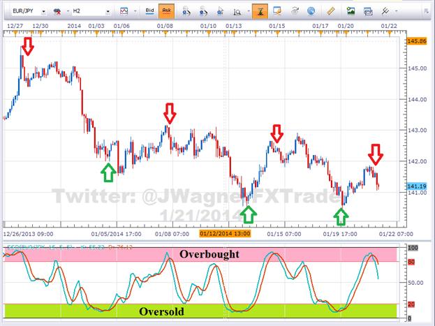 using stochastics forex trading