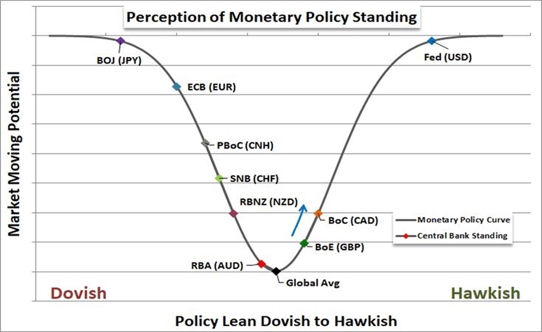 Dovish in forex