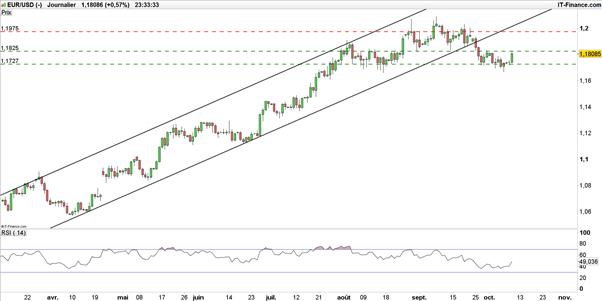 EUR/USD : les acheteurs contre-attaquent avant les Minutes de la Fed et Draghi