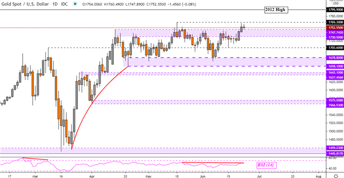 Gold and Crude Oil Prices Break Higher but Reversal Signs Linger