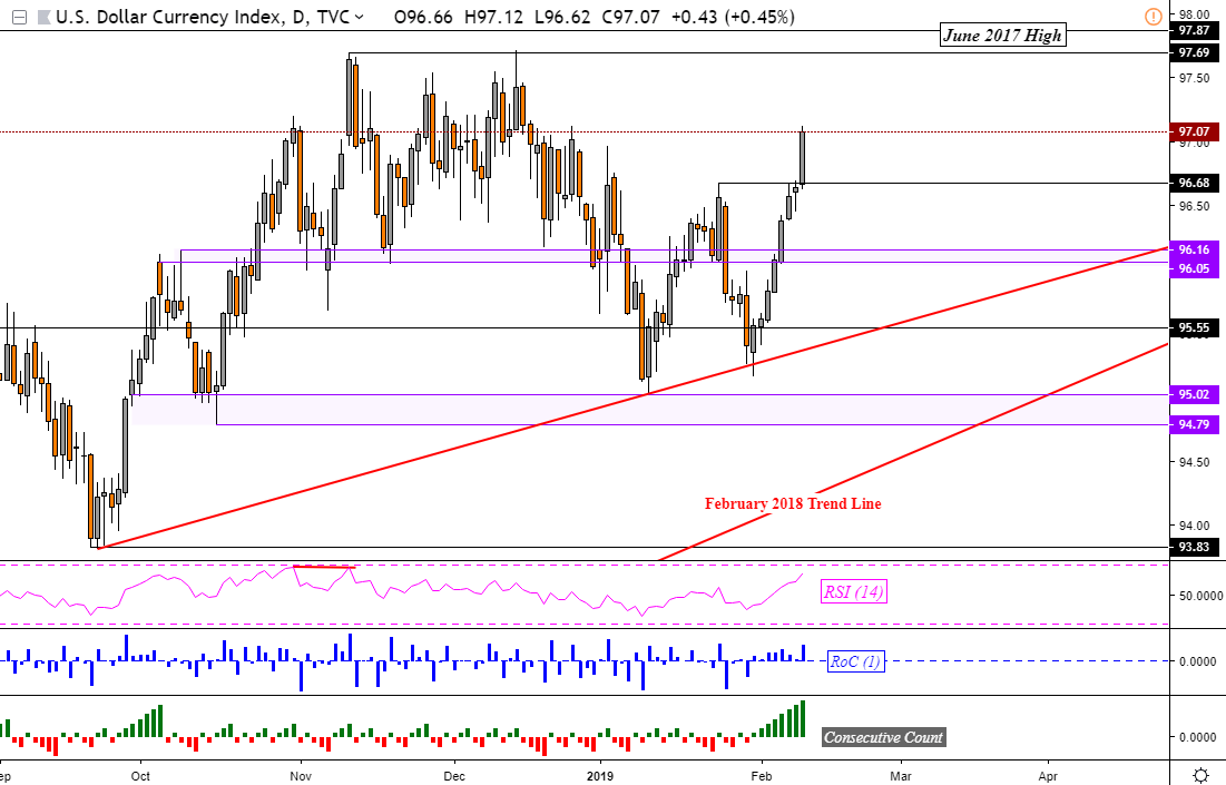 Chart Of DXY Daily