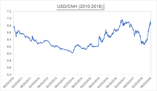USD/CNH price chart from August 2010 to August 2018