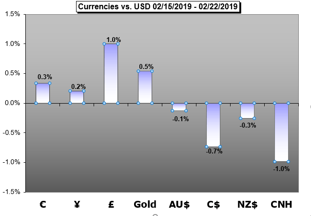 Currencies vs. USD