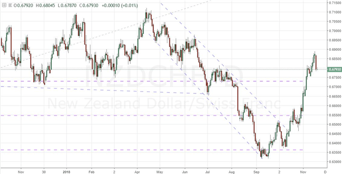 EURUSD or NZDCHF: Which Pair Better Suits Trading Conditions This Week?