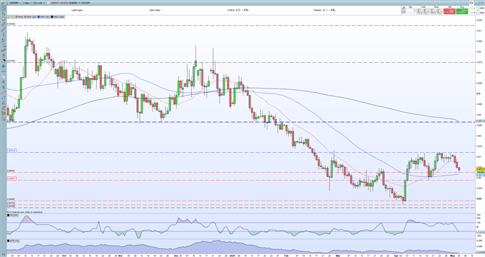 EUR/GBP Price Analysis - Sliding Towards Important Support as BoE Policy Update Nears
