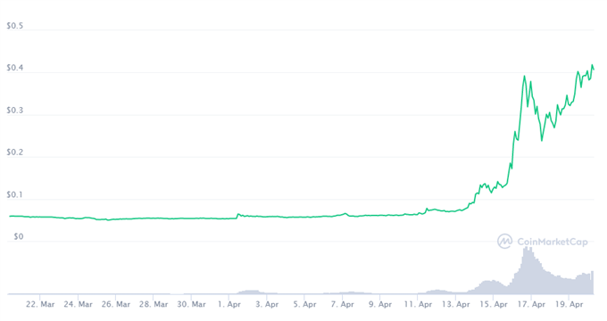 Will Dogeday see Dogecoin explode to $1?, Bitcoin, Ethereum Crushed