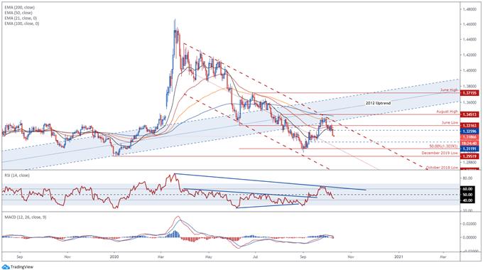 Kanada Doları, BoC Negatif Oranları Kaldırırken Daha Yüksek Performans Gösterecek