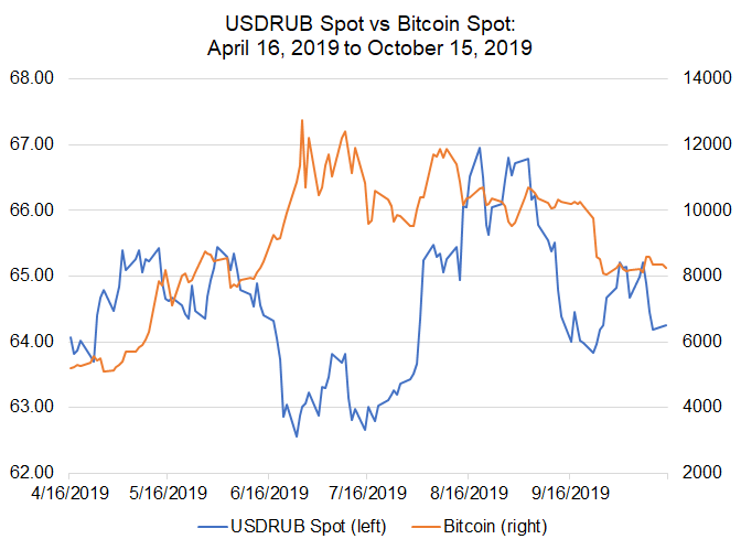 em fx, bitcoin price, bitcoin price today, rub bitcoin correlation, usdrub, usd to rub, rub rate