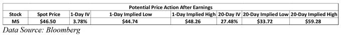 morgan stanley earnings preview