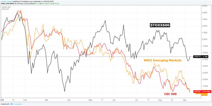 Graphique des cours du STOXX 600, MSCI Emerging Markets et CSI 300