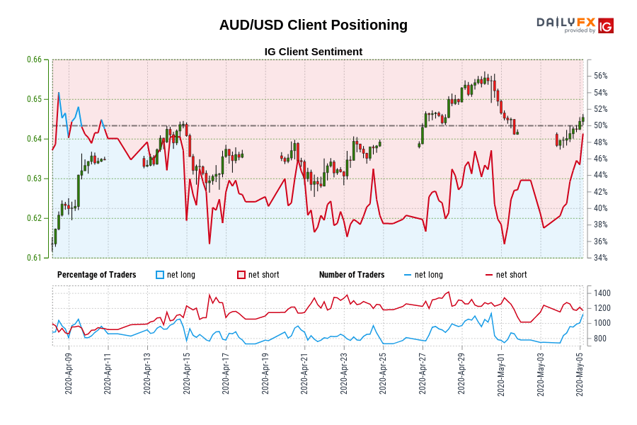 Photo of Our data shows that traders are now in a clear position on AUD / USD for the first time since April 10, 2020, when the AUD / USD traded near 0.63.