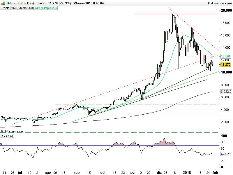 Las ventas de Bitcoin protagonizan las bajadas del trading de Asia
