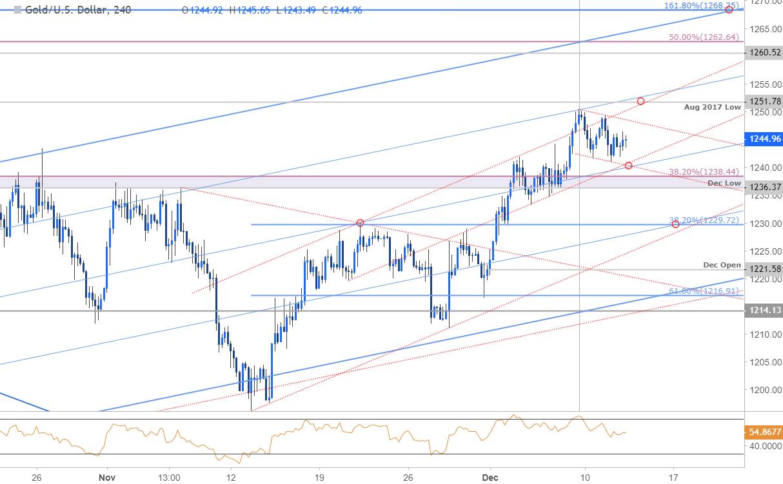 Gold Price Chart - 240min - XAU/USD