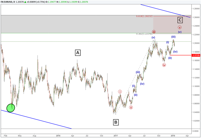EURUSD Elliott Wave analysis shows a 3 year pattern about to end.