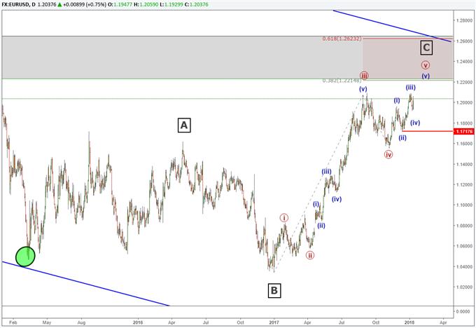 Die Elliott-Wellen-Analyse für das Währungspaar EUR/USD zeigt, dass ein dreijähriges Muster kurz vor seinem Ende steht.