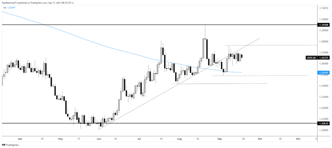 Short-term Chart Ready for a Breakout