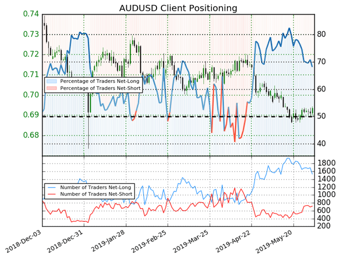 igcs, ig client sentiment index, igcs audusd, audusd price chart, audusd price forecast, audusd technical analysis