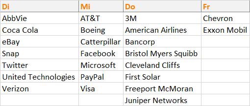 US Unternehmensberichte in der nächsten Woche