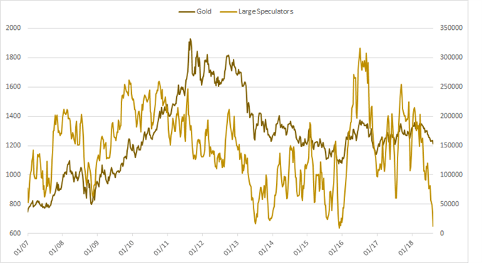 gold large spec profile chart