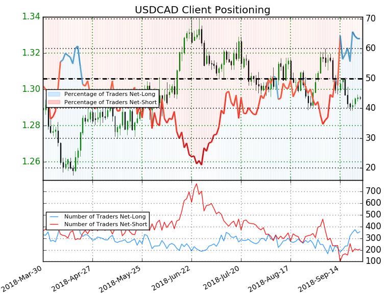 USD/CAD Trader Sentiment