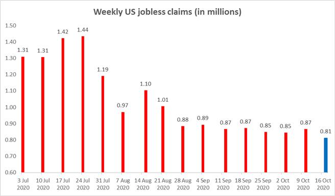 Dow Jones sostenuto da dati su posti di lavoro e alloggi, dibattito finale in primo piano