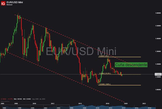 EUR/USD: El análisis técnico cambia rápidamente y ahora parece coquetear con los 1.20