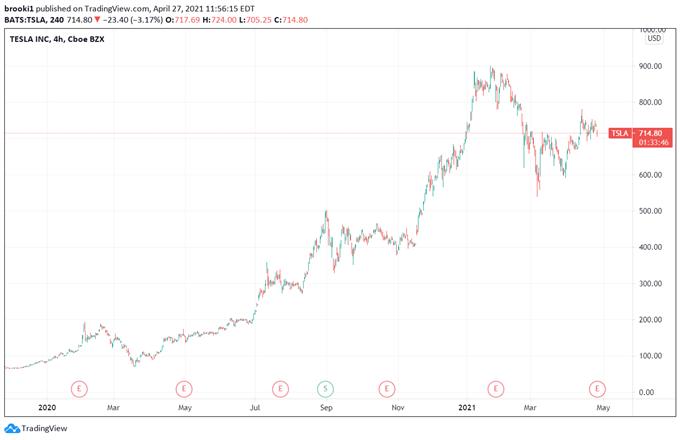 Tesla TSLA Price Chart