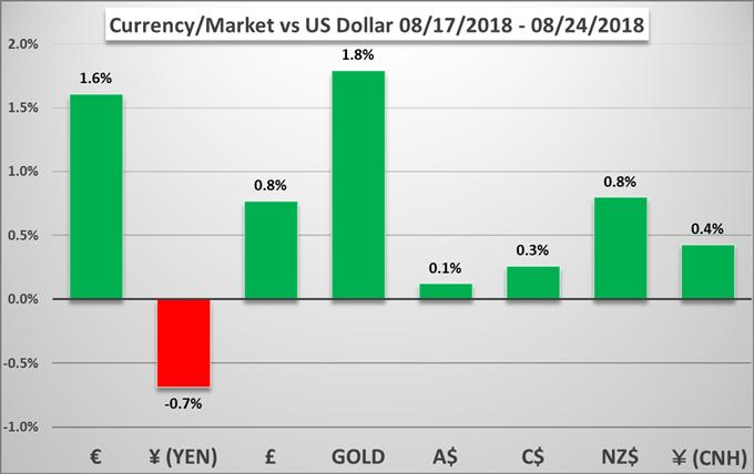 Weekly Fundamental Forecast: Dollar Sheds Gains During Jackson Hole, Political Risks Fight Summer Lull