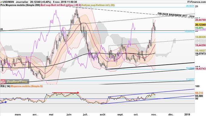 Prévisions haussières de l'USD/MXN