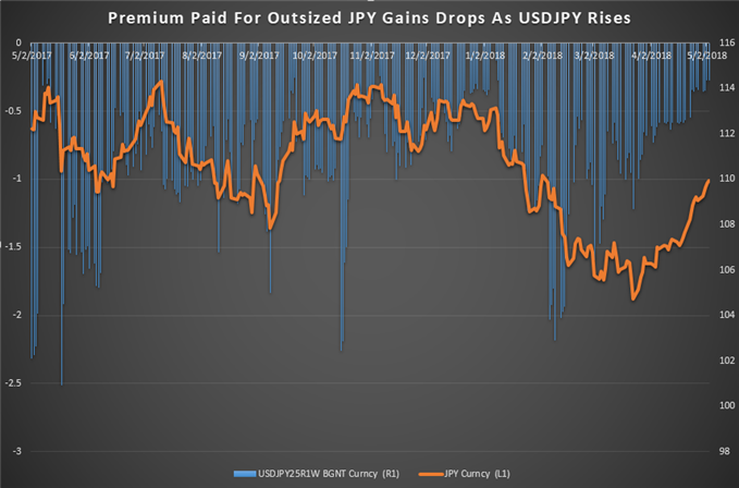 Options Traders Shy Away From Paying For Jpy Strength